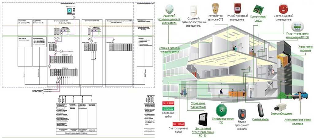 Заказать разработку проекта системы безопасности недорого