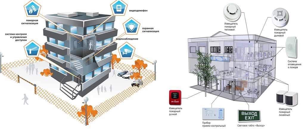 Заказать проектирование систем безопасности по низким ценам в Москве и области